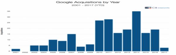 Descripción: Grandes adquisiciones de Google